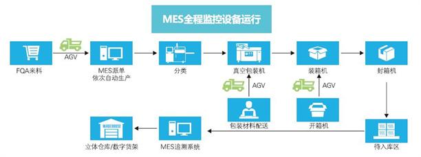 电子制造业MES系统